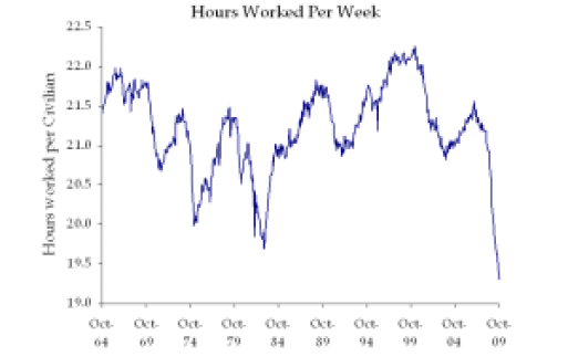Employment/Population Ratio * Number of Hours Worked Per Week